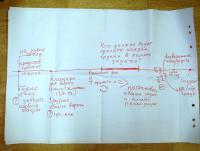 Прикрепленное изображение: самоорганизация в проекте.JPG